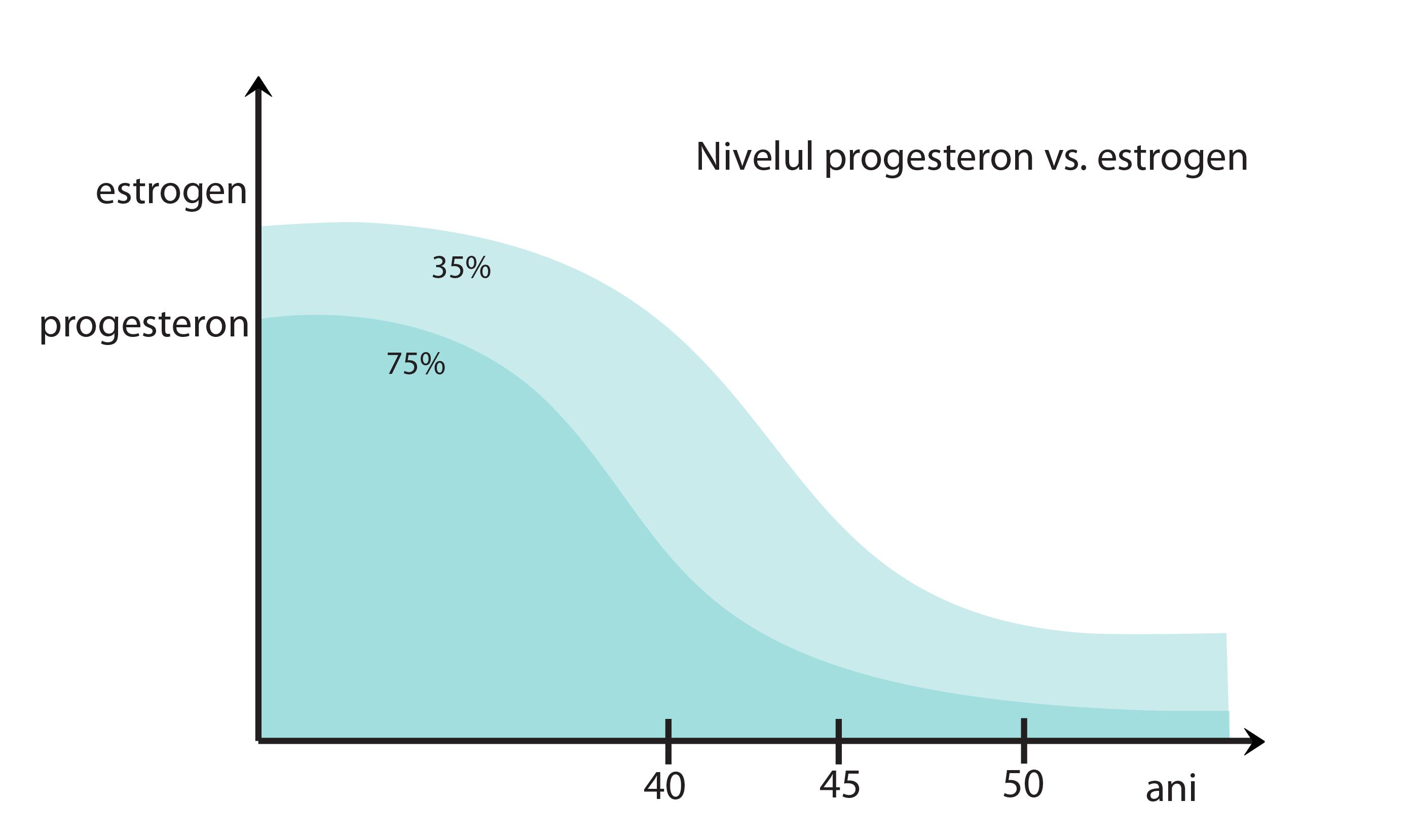 cremă de progesteron și articulații