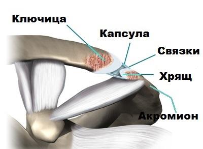durere în articulația umărului stâng noaptea gonartroza artroza genunchiului